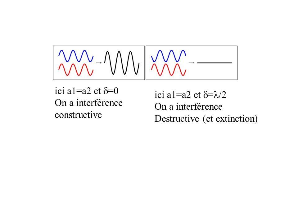 ici a1=a2 et d=0On a interférence.constructive. ici a1=a2 et d=l/2.