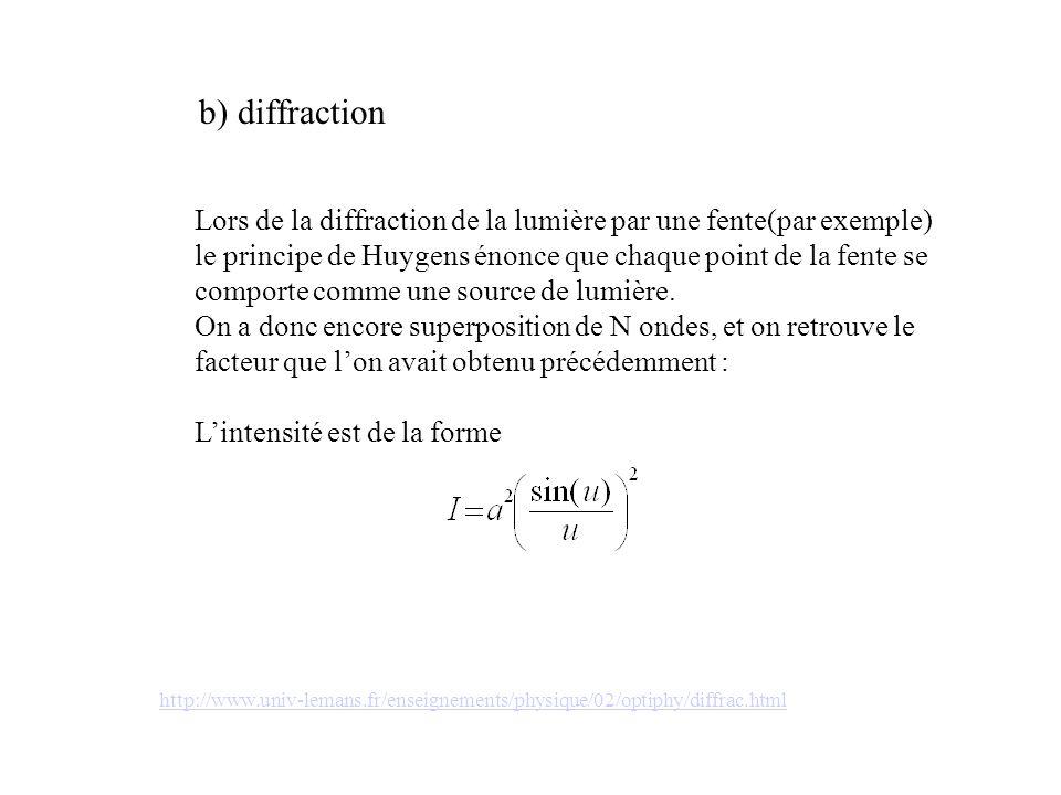 b) diffraction