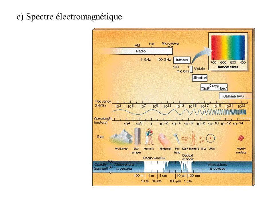 c) Spectre électromagnétique