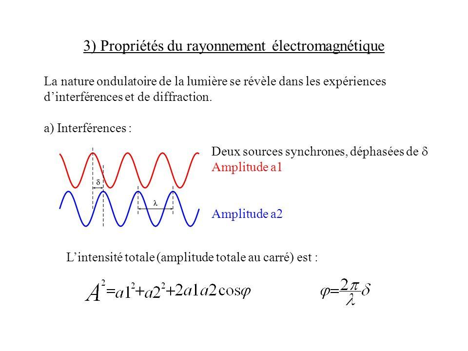 3) Propriétés du rayonnement électromagnétique