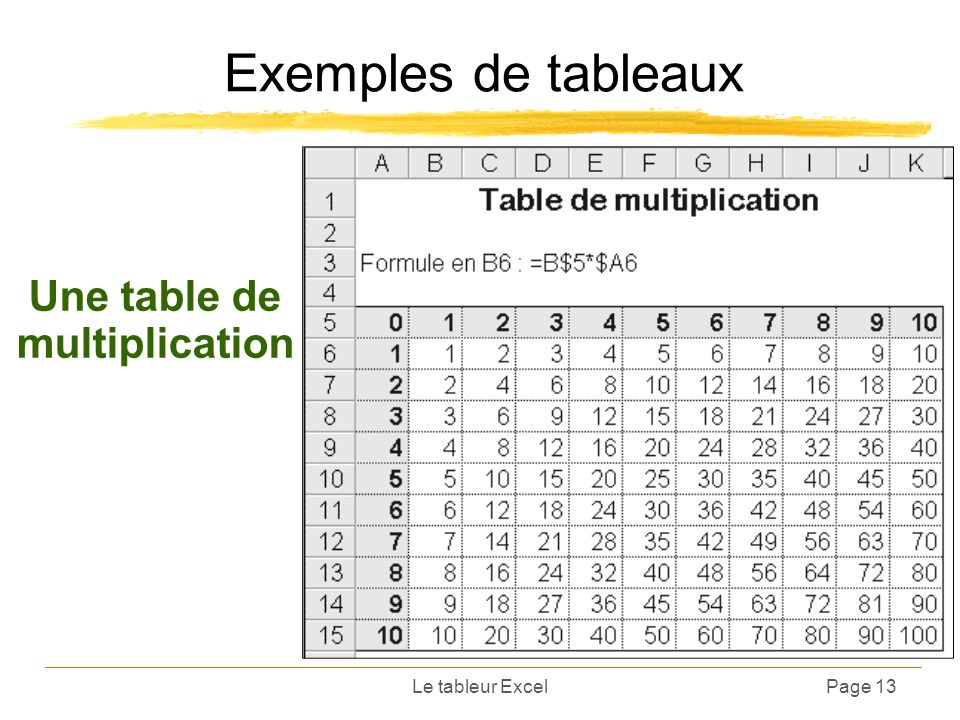Une table de multiplication
