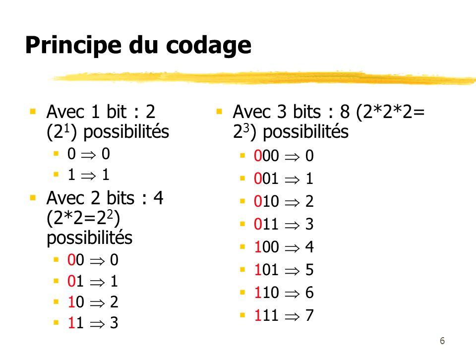 Principe du codage Avec 1 bit : 2 (21) possibilités