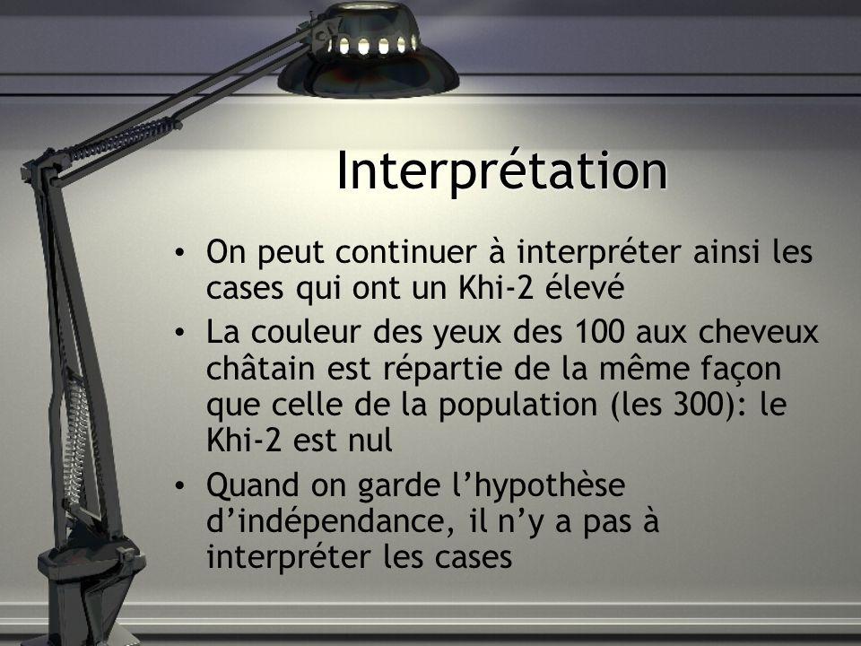 Interprétation On peut continuer à interpréter ainsi les cases qui ont un Khi-2 élevé.