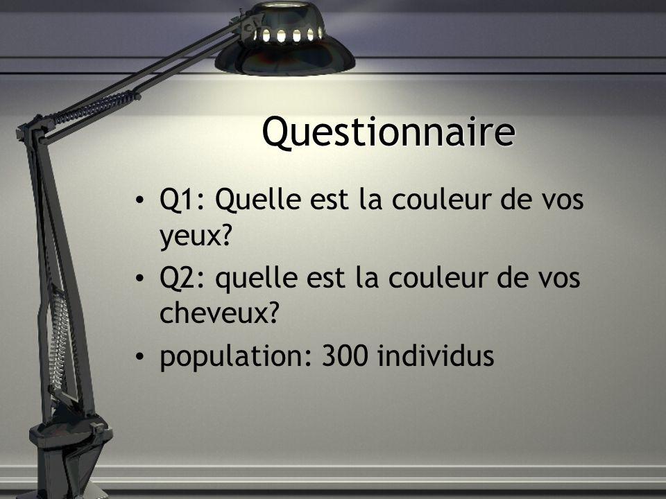 Questionnaire Q1: Quelle est la couleur de vos yeux
