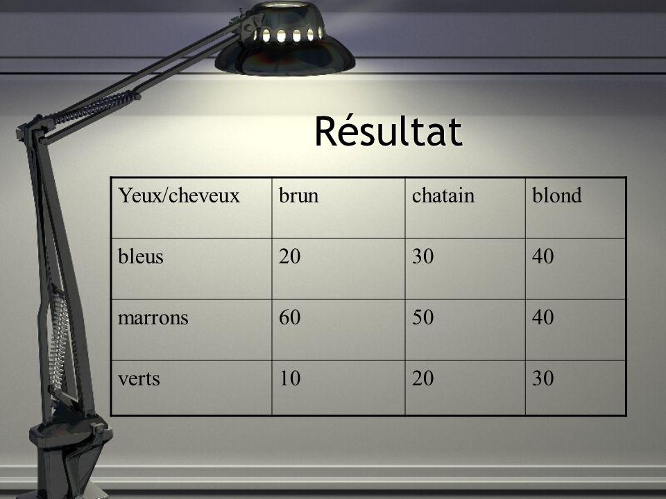 Résultat Yeux/cheveux brun chatain blond bleus 20 30 40 marrons 60 50