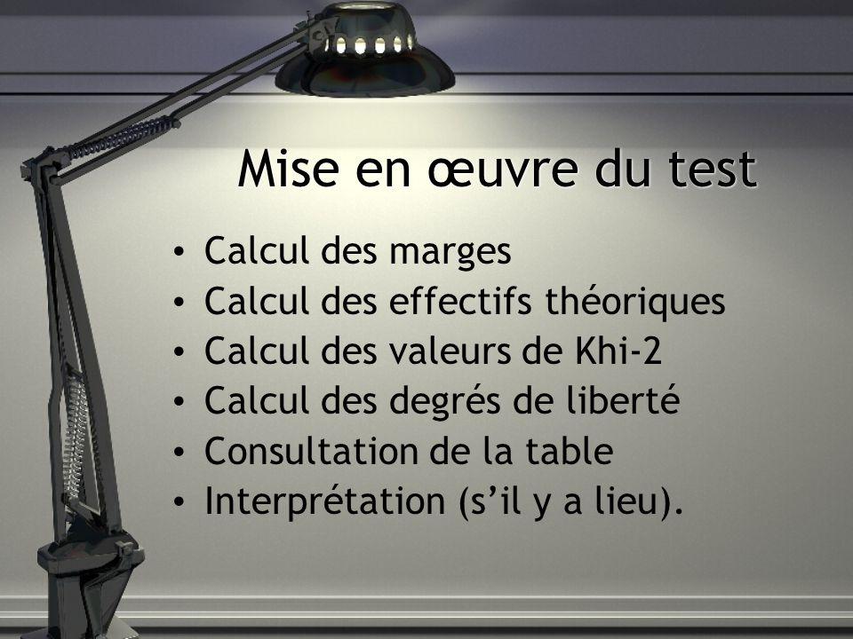 Mise en œuvre du test Calcul des marges