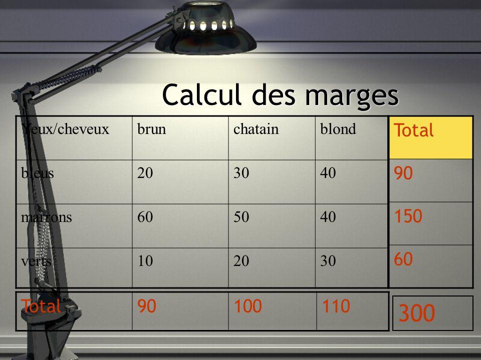 Calcul des marges 300 Total 90 150 60 Total 90 100 110 Yeux/cheveux