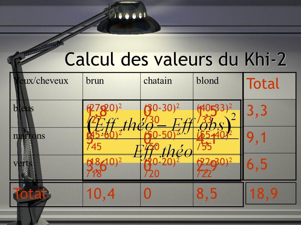 Calcul des valeurs du Khi-2