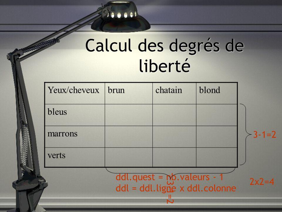 Calcul des degrés de liberté