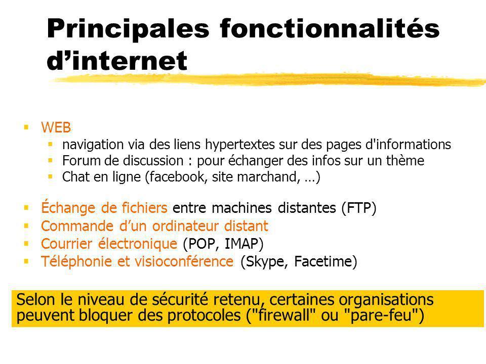 Principales fonctionnalités d'internet