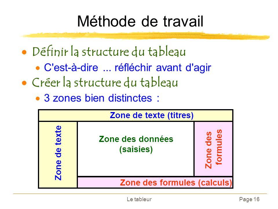 Zone des données (saisies)