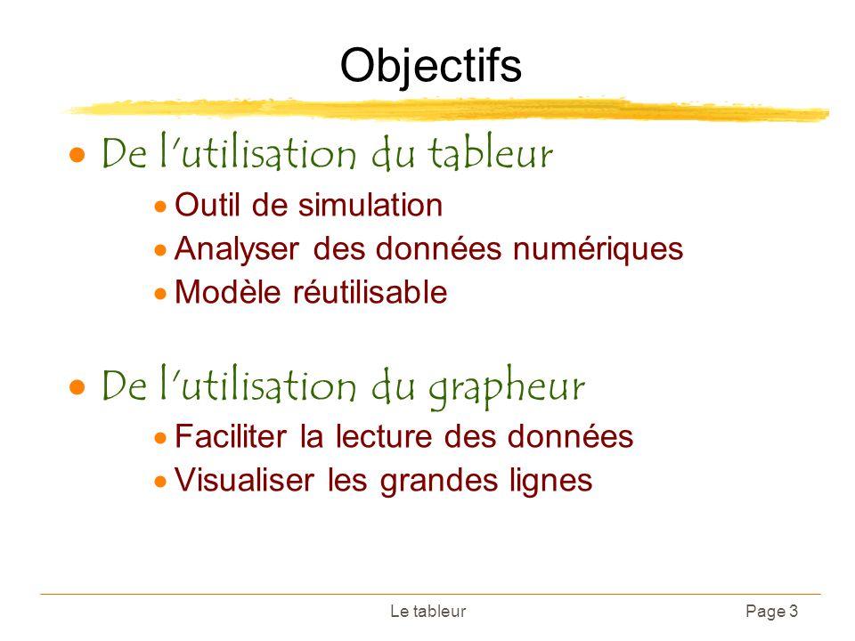 Objectifs De l utilisation du tableur De l utilisation du grapheur