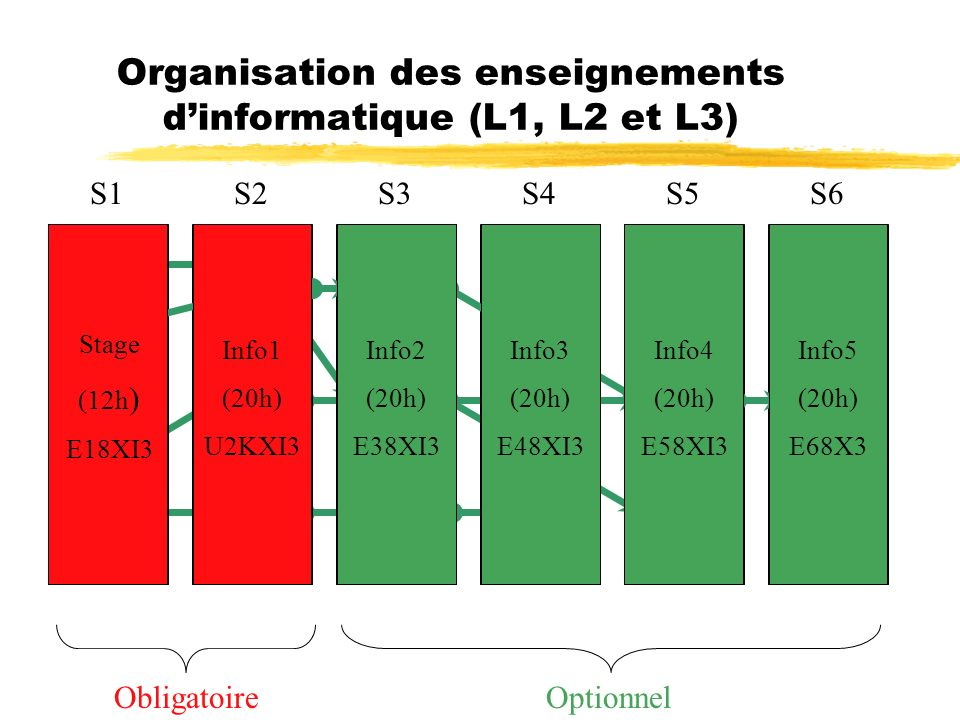 Organisation des enseignements d'informatique (L1, L2 et L3)