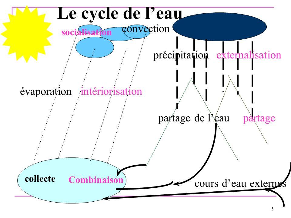 Le cycle de l'eau convection précipitation externalisation évaporation
