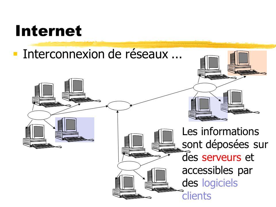Internet Interconnexion de réseaux ...