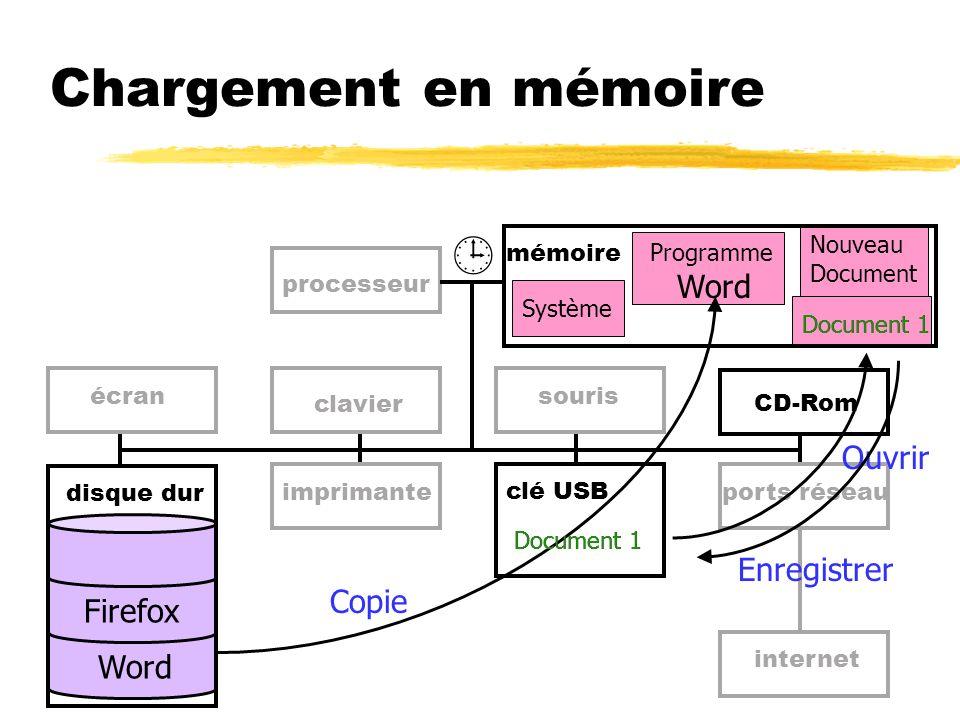 Chargement en mémoire  mémoire Word processeur clavier Ouvrir