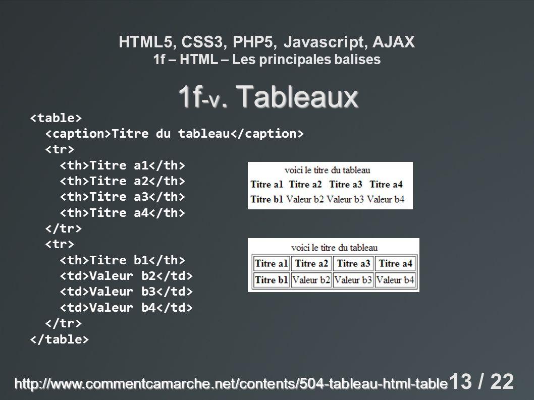 HTML5, CSS3, PHP5, Javascript, AJAX 1f – HTML – Les principales balises