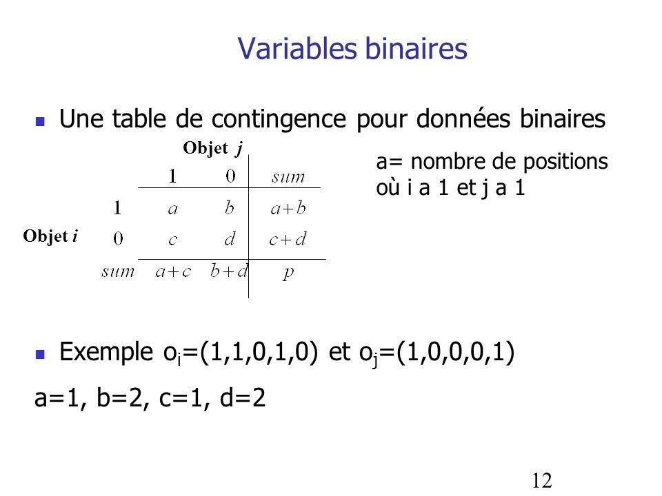 Variables binaires Une table de contingence pour données binaires