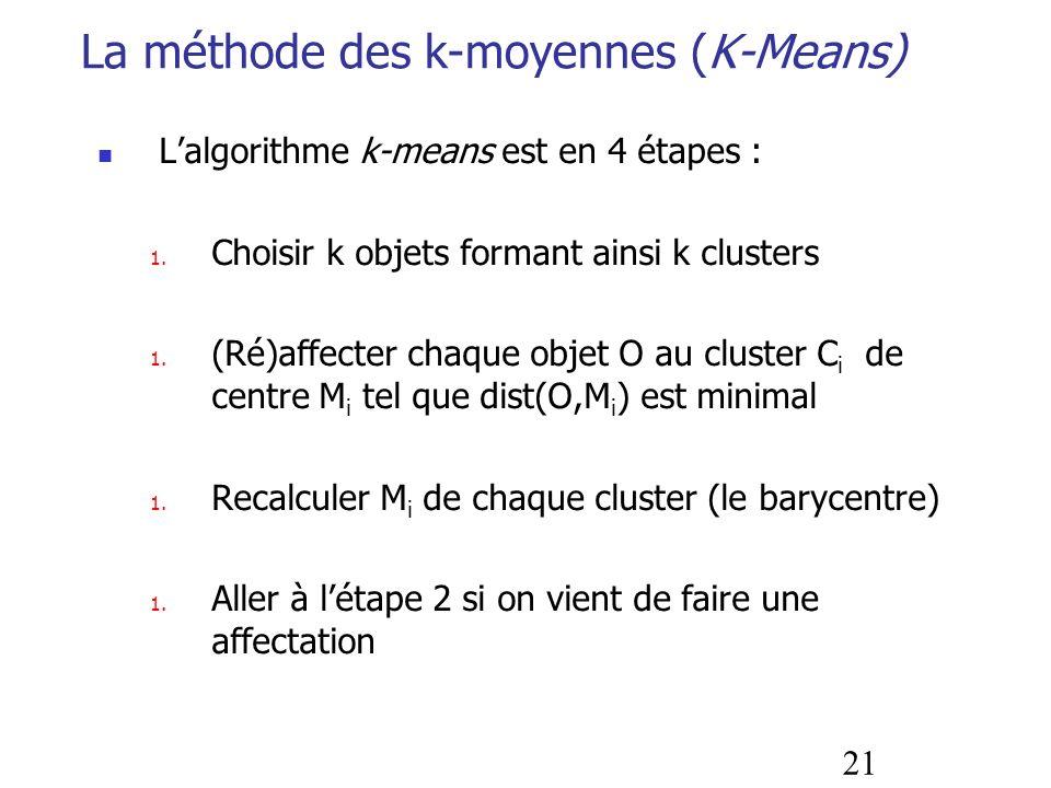La méthode des k-moyennes (K-Means)