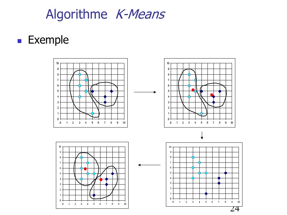 Algorithme K-Means Exemple