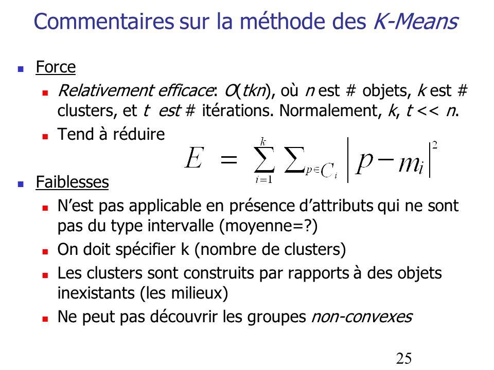 Commentaires sur la méthode des K-Means