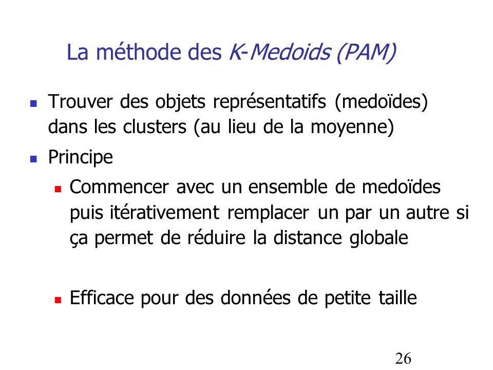 La méthode des K-Medoids (PAM)