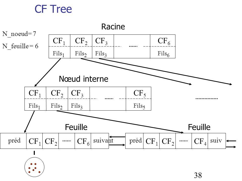 CF Tree Racine CF1 CF3 CF2 CF6 Nœud interne CF1 CF2 CF3 CF5 Feuille