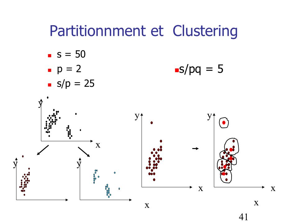 Partitionnment et Clustering