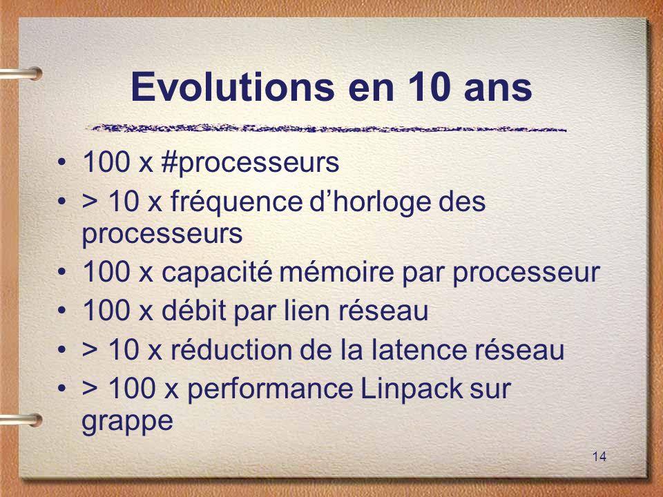 Evolutions en 10 ans 100 x #processeurs
