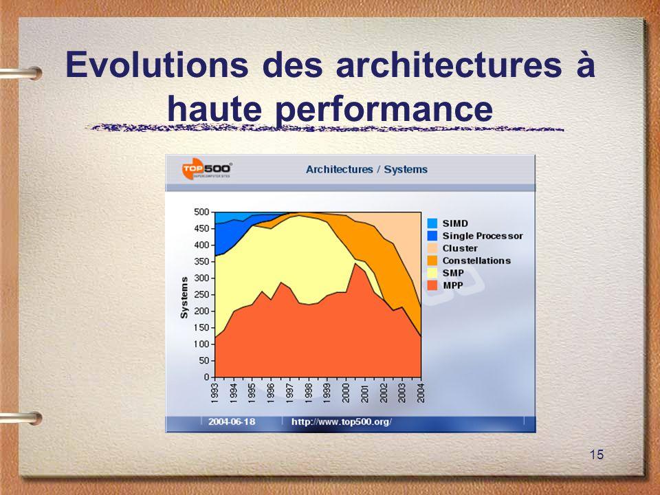 Evolutions des architectures à haute performance