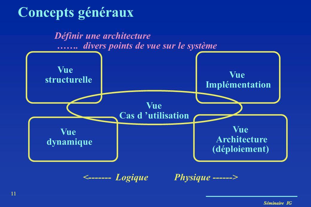 Concepts généraux Définir une architecture