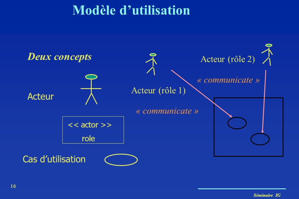 Modèle d'utilisation Deux concepts Acteur (rôle 2) « communicate »