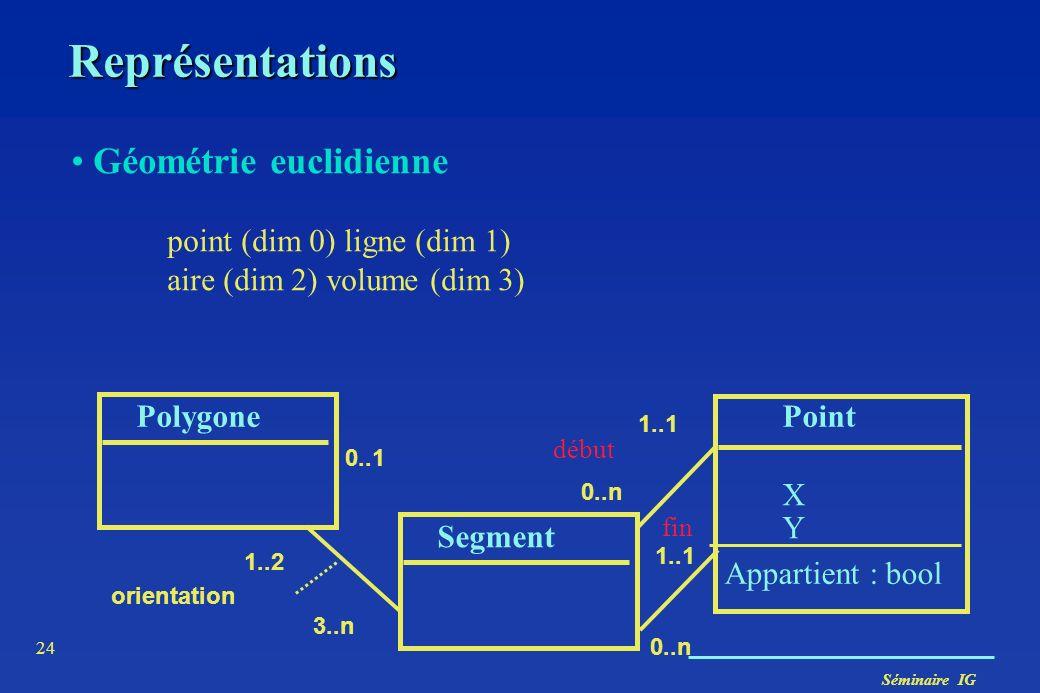 Représentations Géométrie euclidienne point (dim 0) ligne (dim 1)