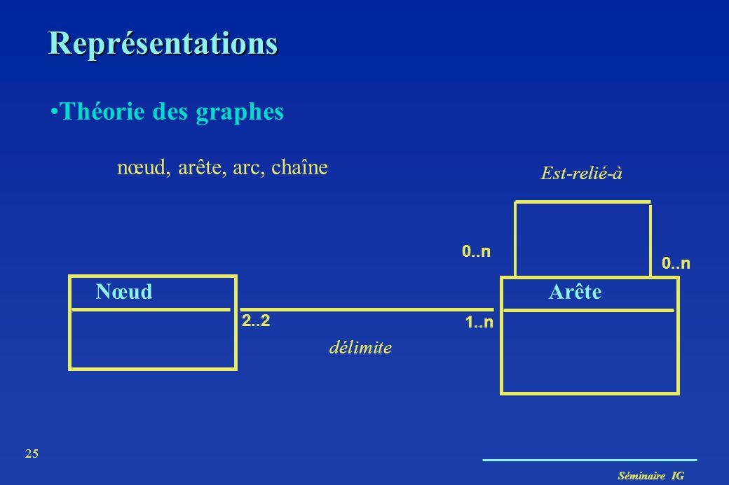 Représentations Théorie des graphes nœud, arête, arc, chaîne Nœud