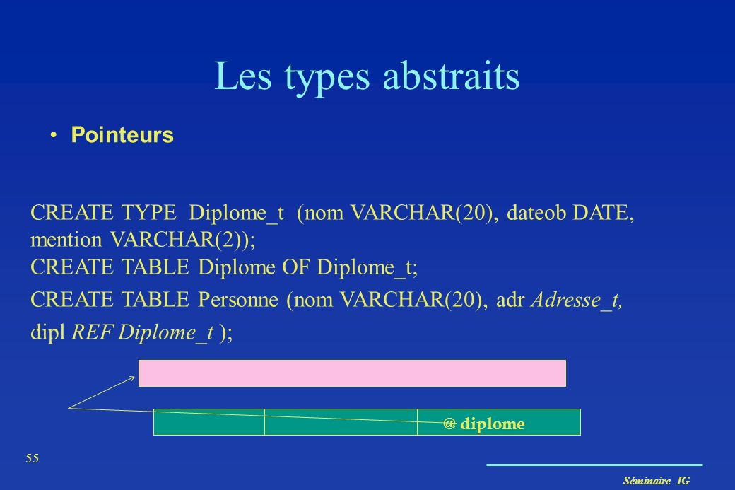 Les types abstraits Pointeurs