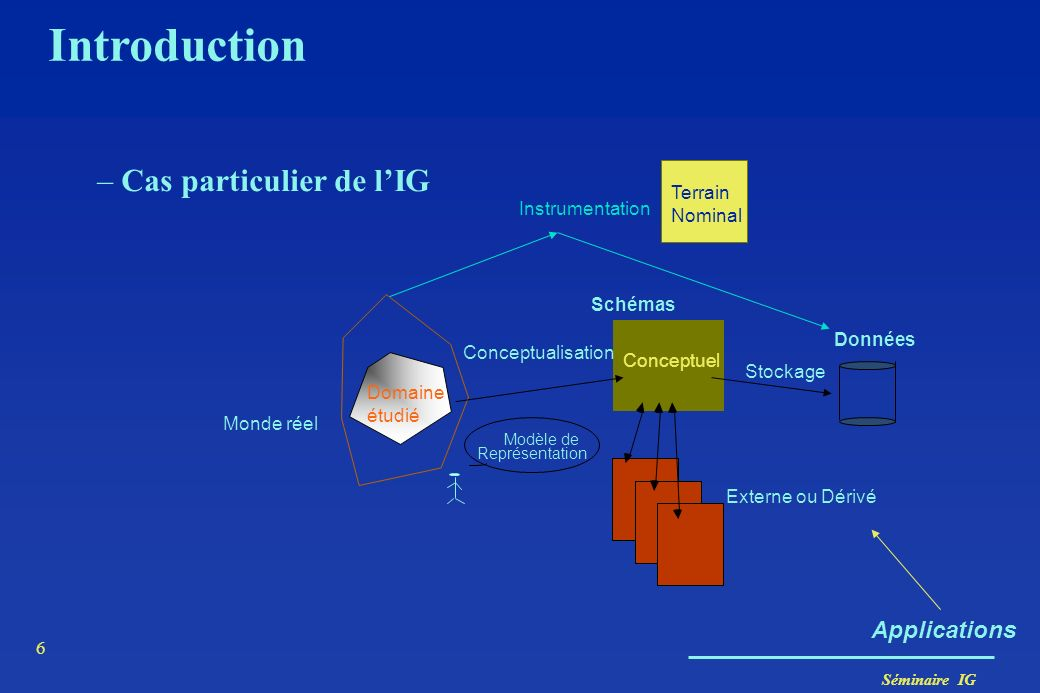 Introduction Cas particulier de l'IG Applications Terrain Nominal