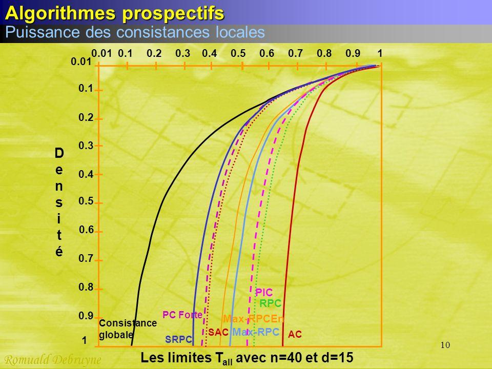Les limites Tall avec n=40 et d=15