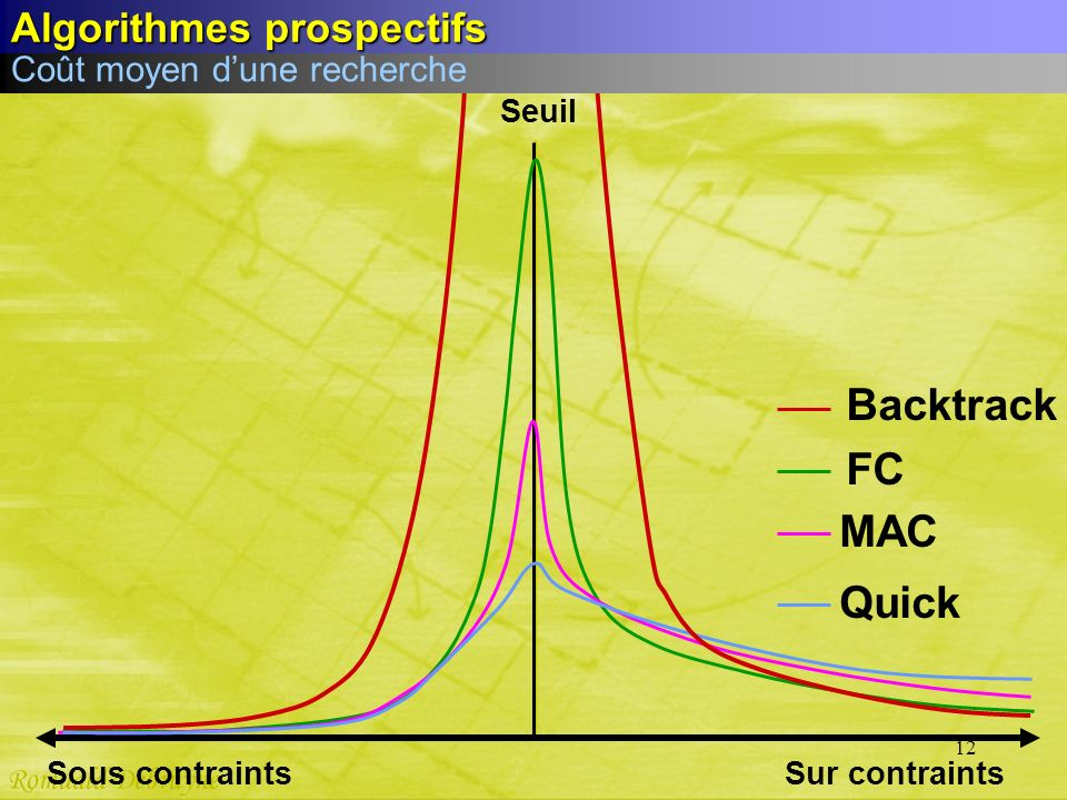 Backtrack FC MAC Quick Algorithmes prospectifs