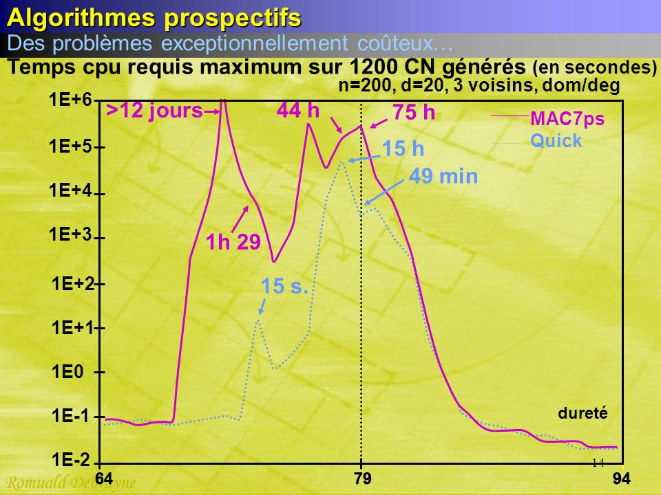 Temps cpu requis maximum sur 1200 CN générés (en secondes)