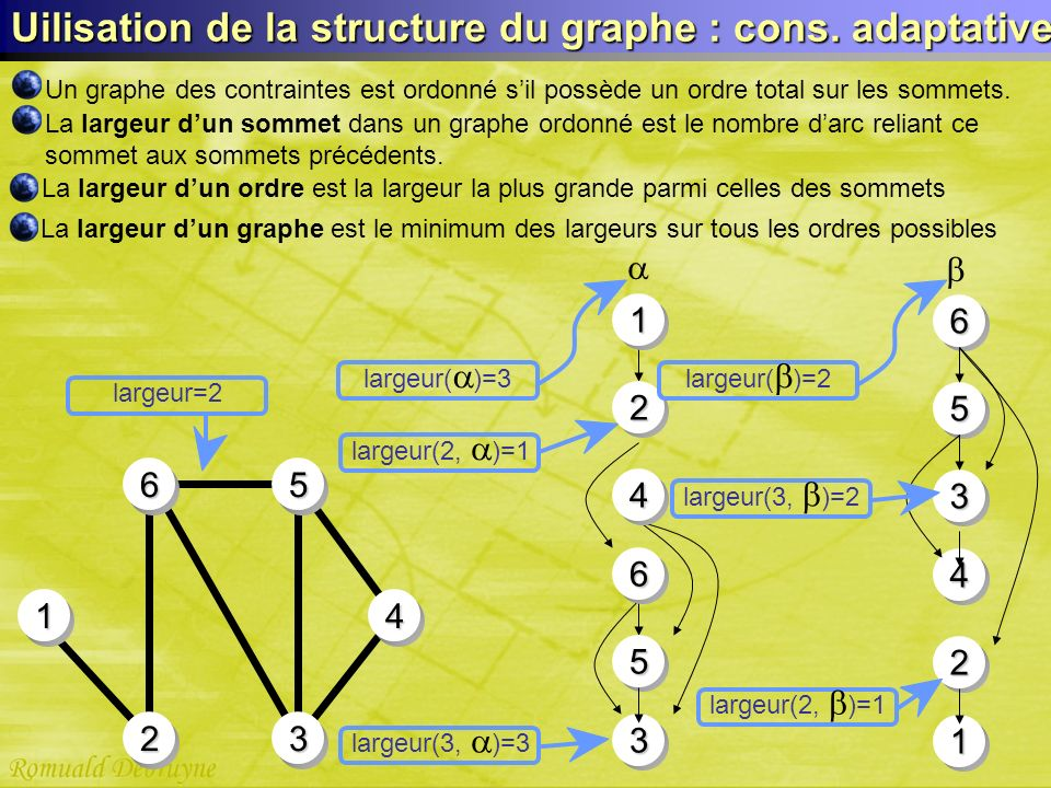 Uilisation de la structure du graphe : cons. adaptative