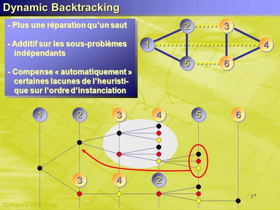 Dynamic Backtracking - Plus une réparation qu'un saut. - Additif sur les sous-problèmes. indépendants.