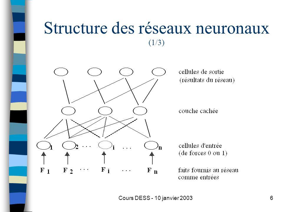 Structure des réseaux neuronaux (1/3)