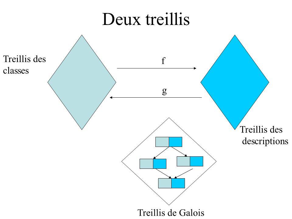 Deux treillis Treillis des f classes g Treillis des descriptions