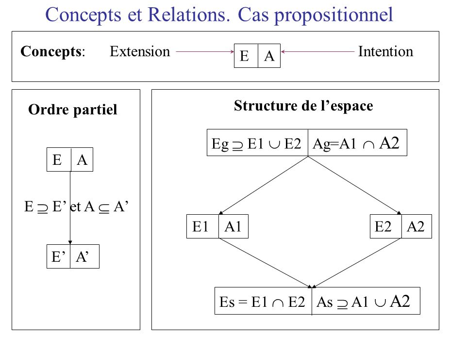 Concepts et Relations. Cas propositionnel Concepts: Extension