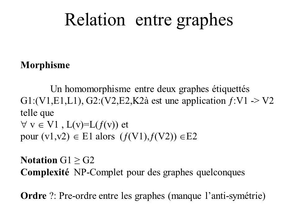 Relation entre graphes