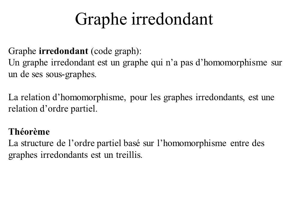 Graphe irredondant Graphe irredondant (code graph):