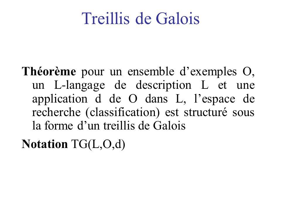 Treillis de Galois