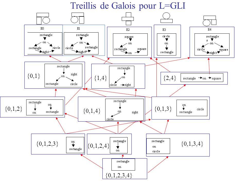 Treillis de Galois pour L=GLI