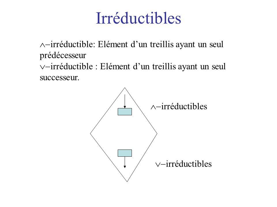 Irréductibles irréductible: Elément d'un treillis ayant un seul prédécesseur. irréductible : Elément d'un treillis ayant un seul successeur.