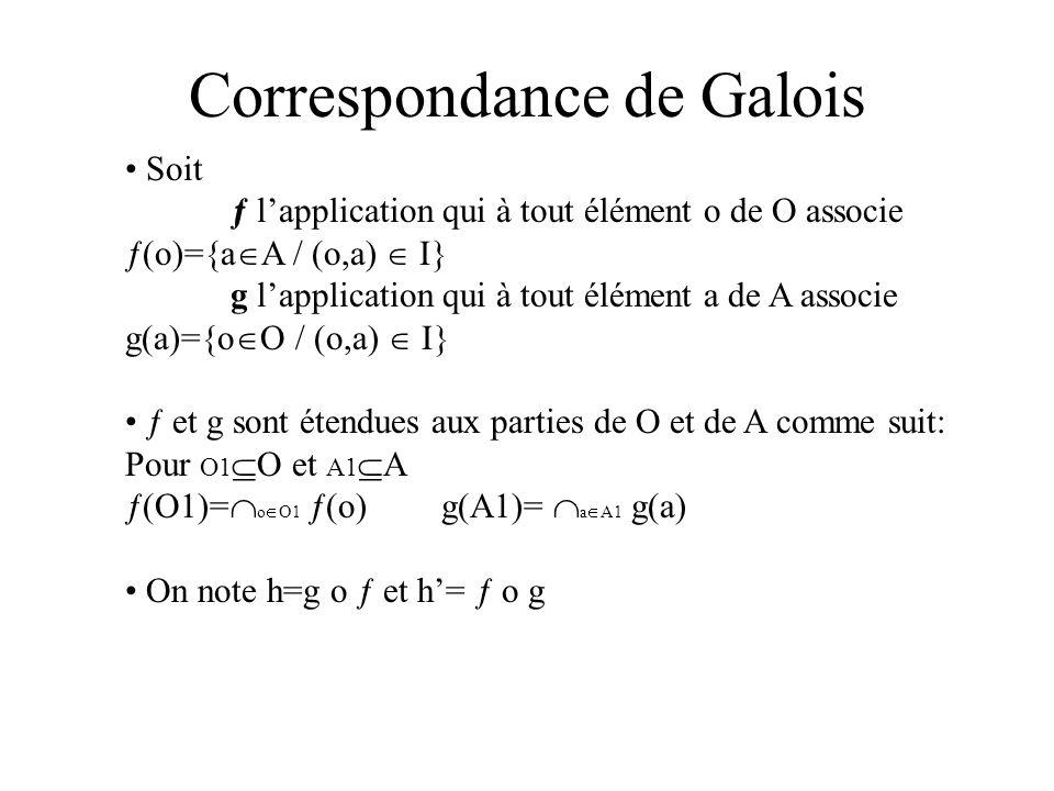 Correspondance de Galois